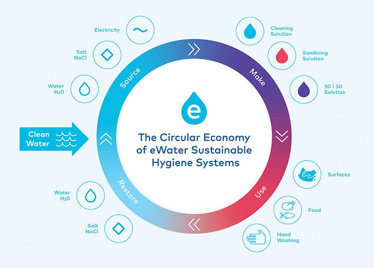 eWater and the circular economy