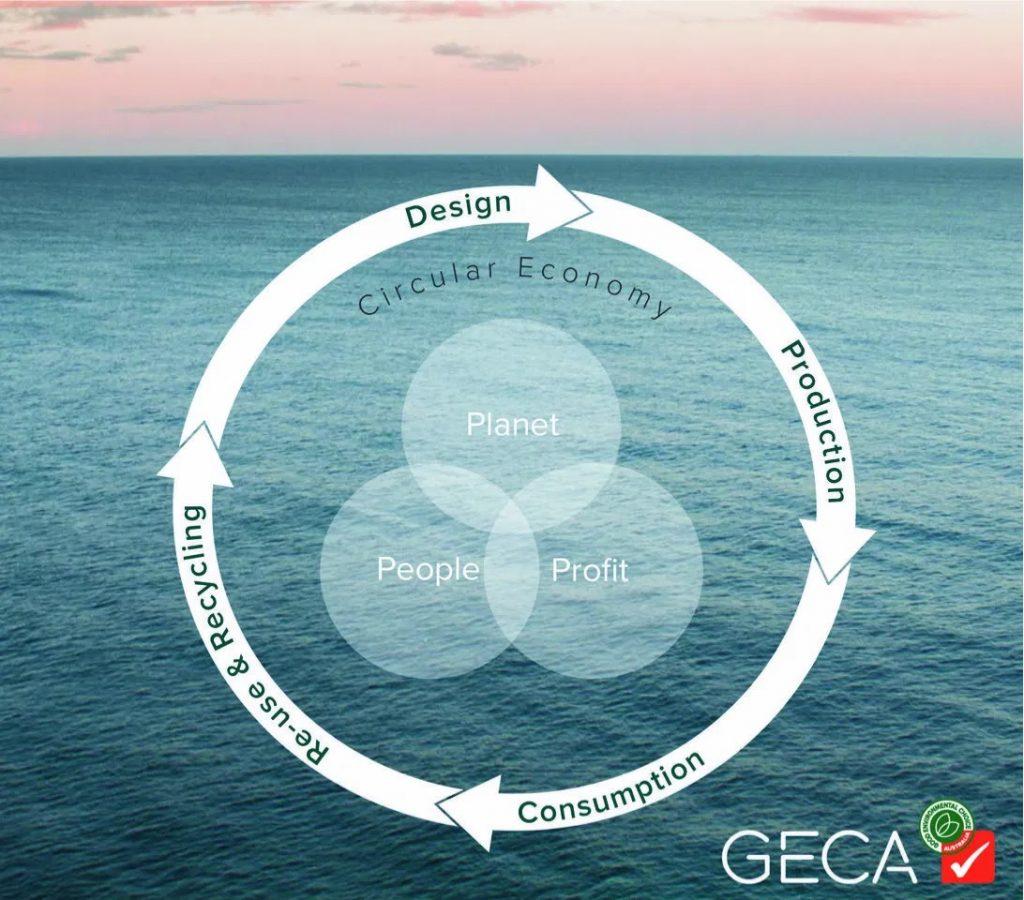 GECA Circular Economy Diagram