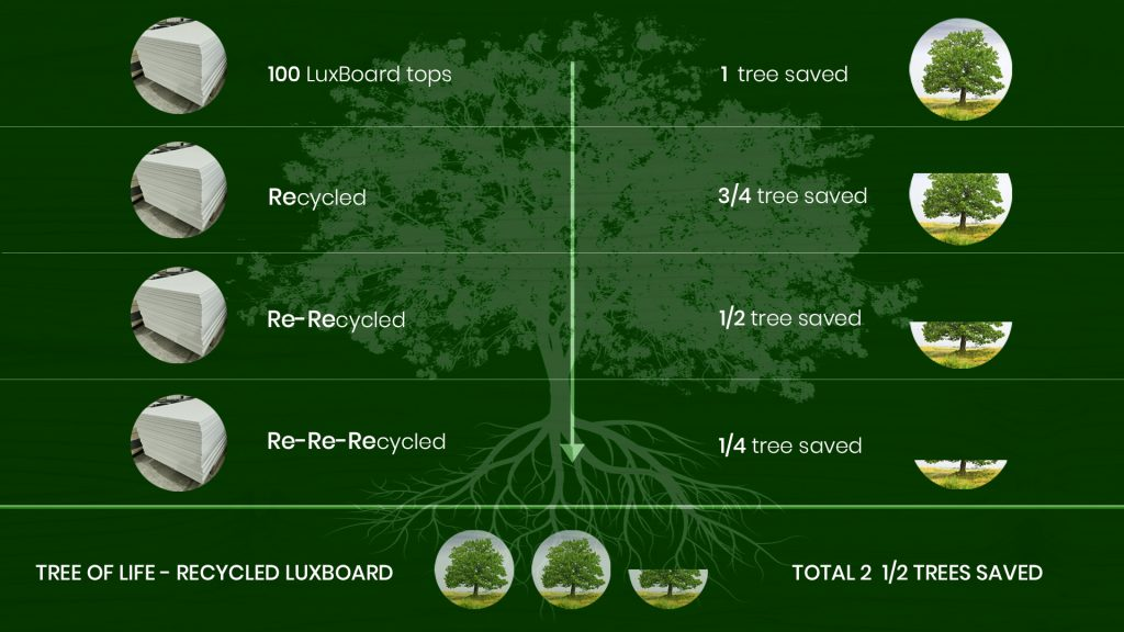 Luxboard Tree and Cycle of Life